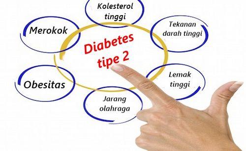 Penyebab Nefrofi pada Penderita Diabetes bertambahnya usia, peningkatan